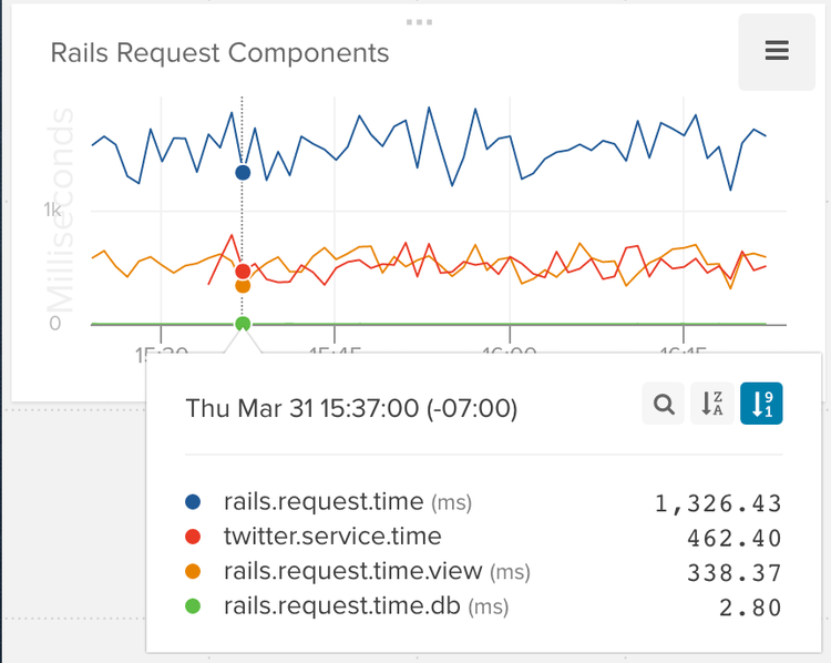 Monitoring Rails: Get the Hidden Metrics Out of Your Rails