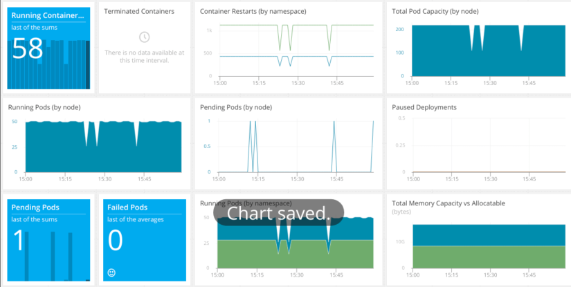 An In-Depth Guide to Kubernetes Monitoring - AppOptics Blog